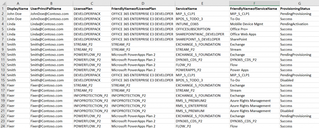 Office 365 User License report