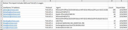 TLS 1.0 1.1 and 3DES Usage Report