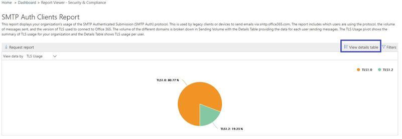 TLS Usage report