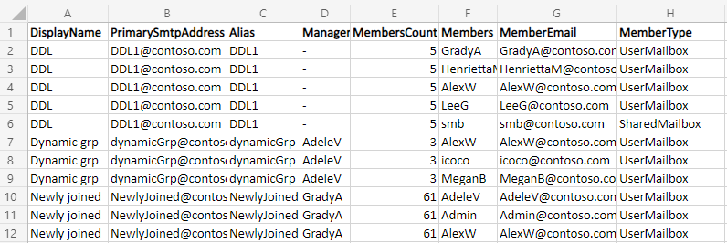 Get dynamic distribution group members