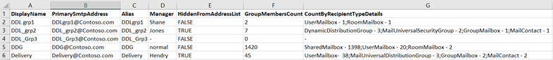 Getting Dynamic Distribution group members