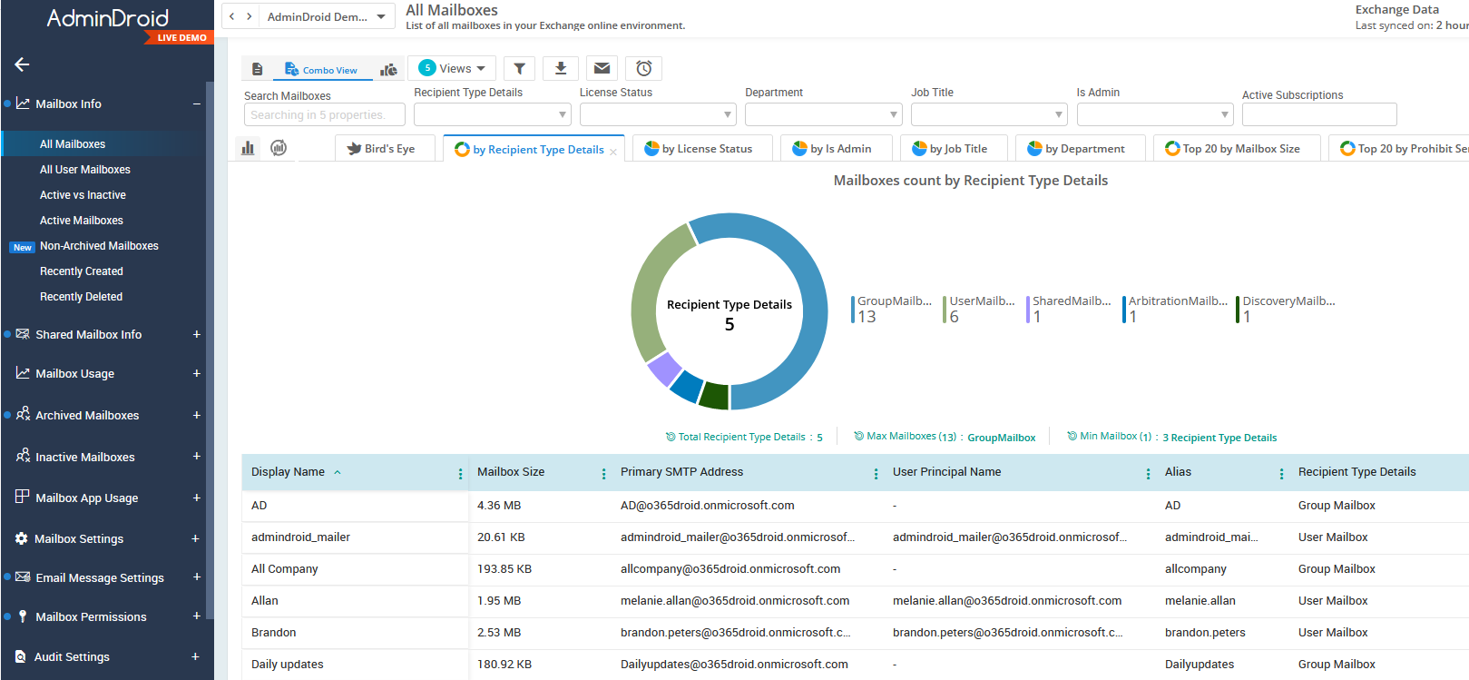 AdminDroid Office 365 reporting tool AI Graph