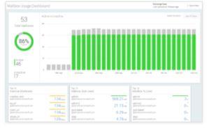 Exchange Mailbox usage report