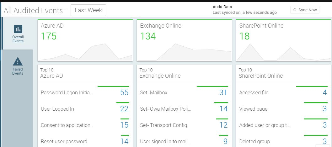 Office 365 audit dashboard