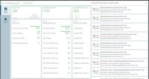 AdminDroid Office 365 auditing reporting tool