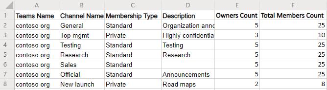 list channels in Microsoft Teams