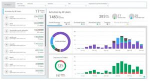 AdminDroid Office 365 user activity dashboard