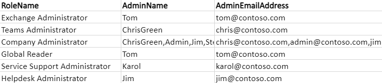 Office 365 admin role group member report