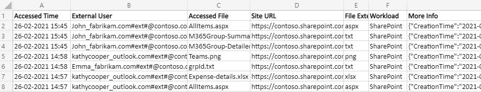 AuditExternal User File Accessin SharePoint OnlineUsingPowerShell