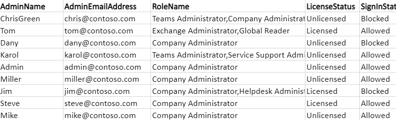 get All admin in Office 365 PowerShell
