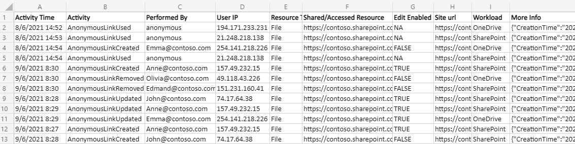 anonymous access sharePoint Online