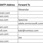 Export Office 365 Email Forwarding Report Using PowerShell