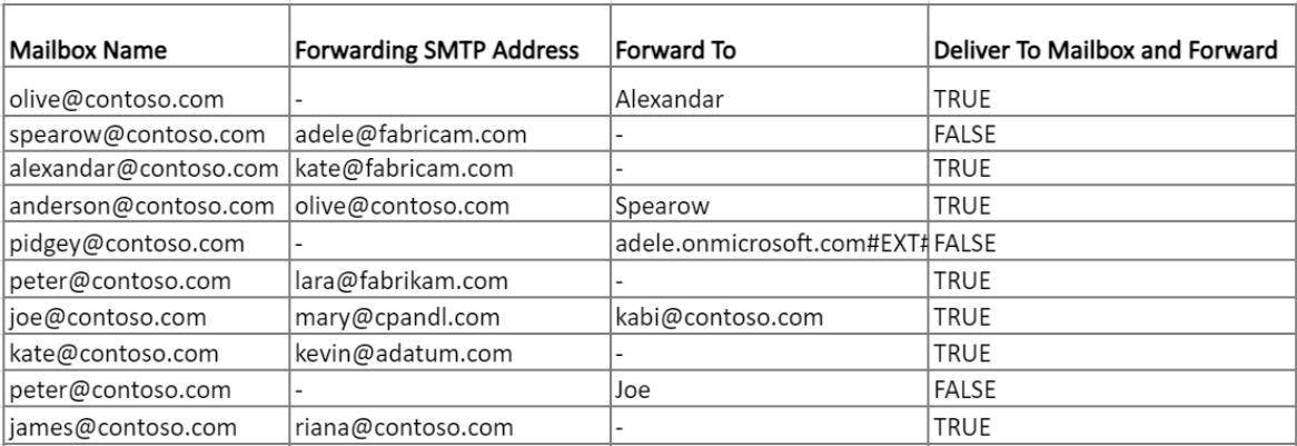 Get Email Forwarding Report Using PowerShell