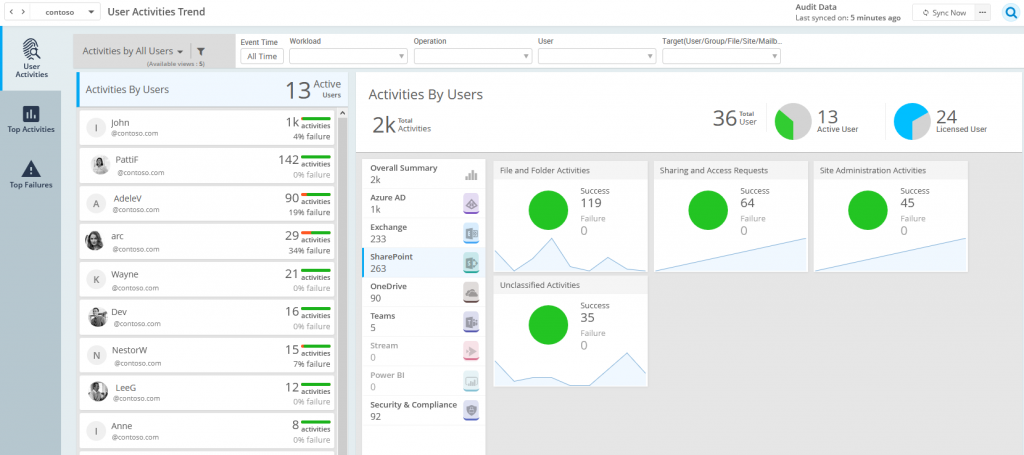 SharePoint Online auditing tool