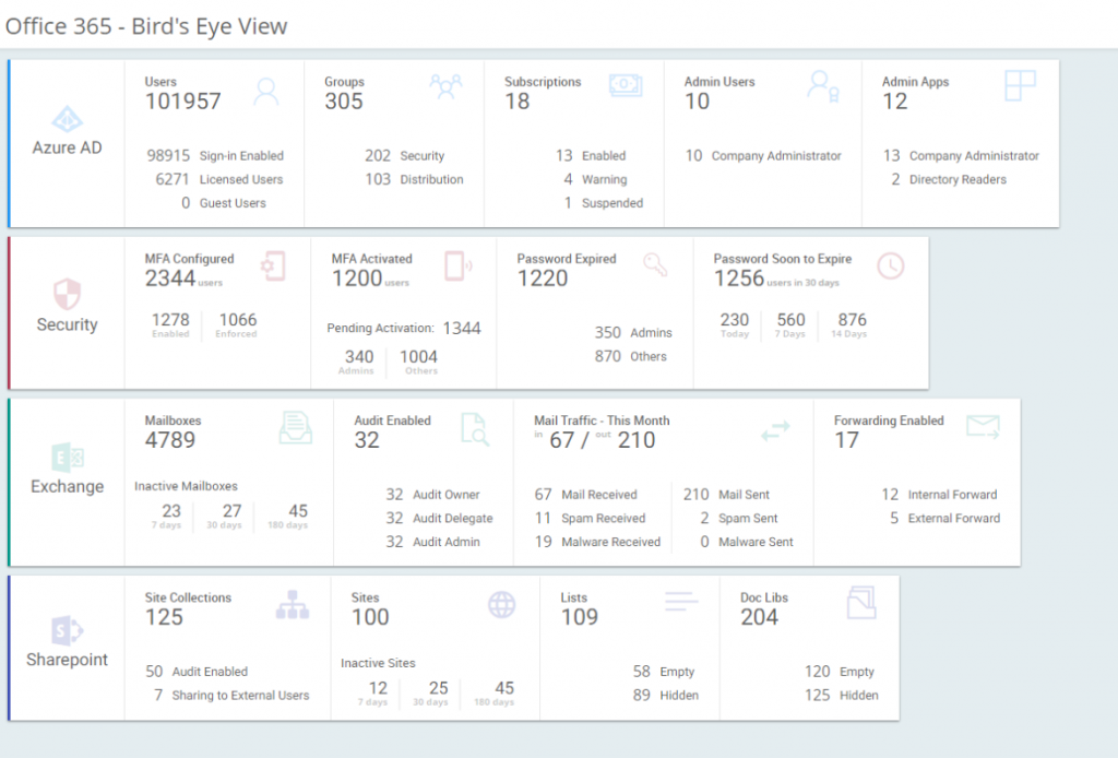 SharePoint Online reporting tool