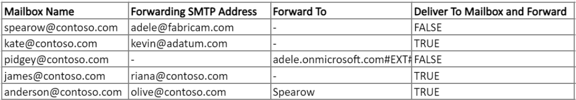 External Email Forwarding report