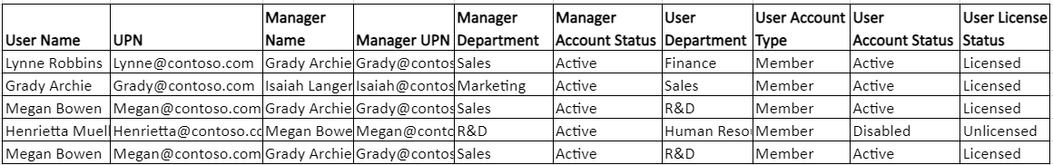 Find Office 365 user department managers information