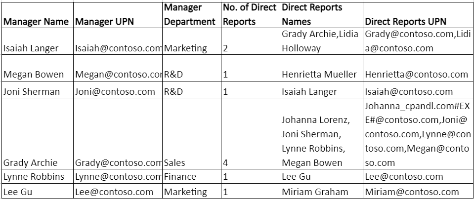 Get Office 365 manager and their direct reports