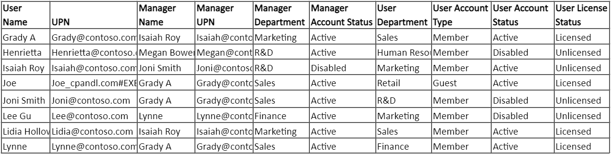 Get Office 365 users manager and direct reports